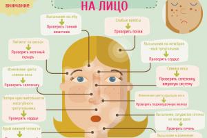 Заболевания, которые можно увидеть по лицу